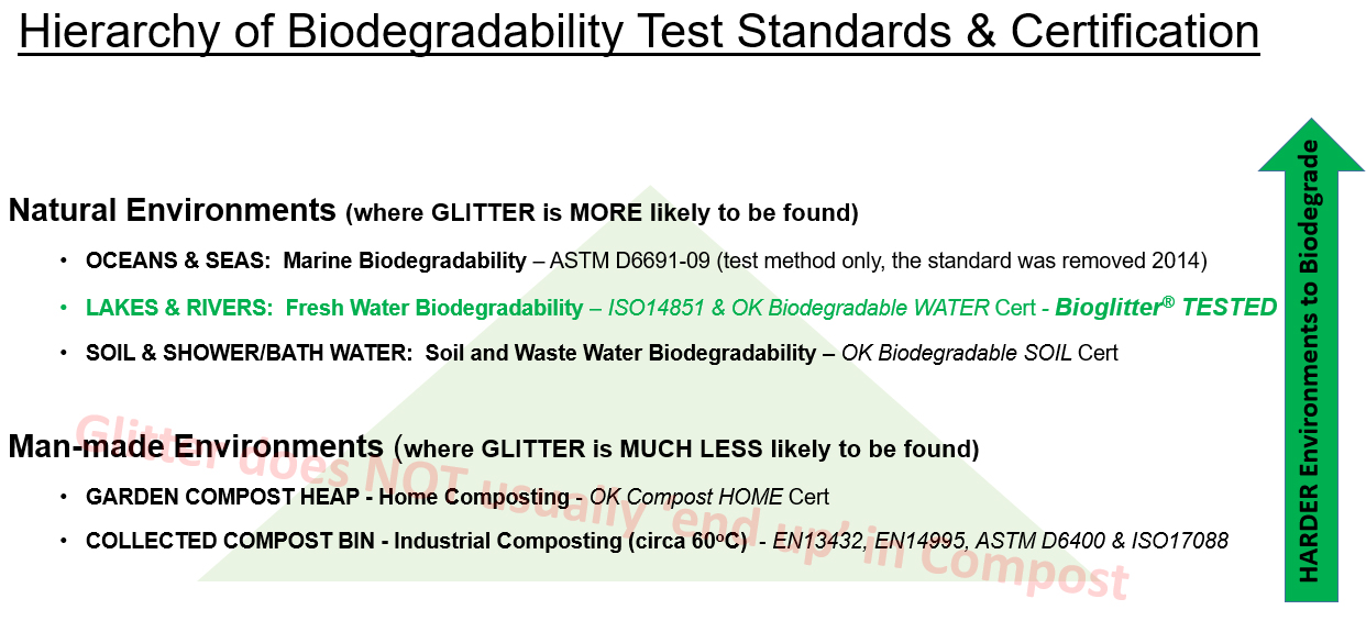 Bioglitter - Proven Biodegradable Glitter in natural environments